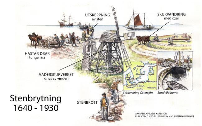 Stenbrytning 1640-1930 på Öland